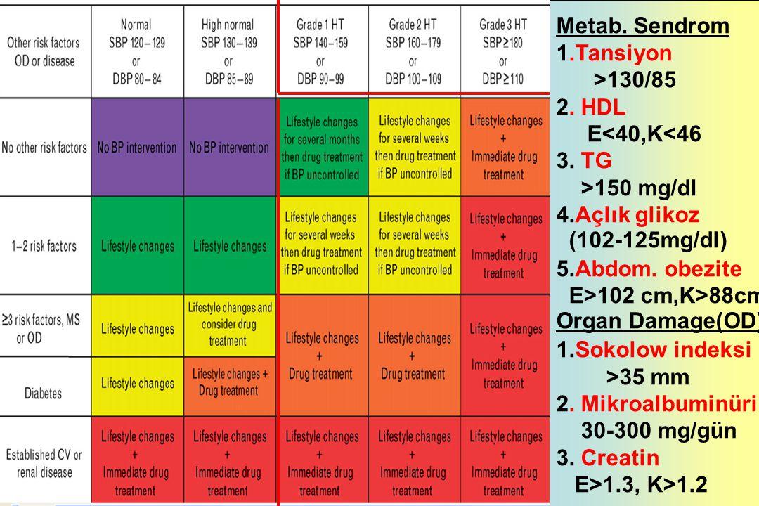 Diabetes Mellitus 1.Açlık glikozu 2 kez >116mg/dl 2.