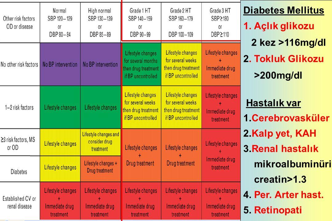 Tedavide hedef ESC, 2007 Guidelines for the management of arterial hypertension < 140 / 90 < 130 /80 •Diabet •Yüksek/çok yüksek riskli hastalar •Stroke, MI, renal disfonksiyon, proteinüri