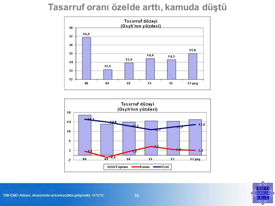 10 Tasarruf oranı özelde arttı, kamuda düştü TBB-EMD Ankara, ekonomide ve bankacılıkta gelişmeler, 141212