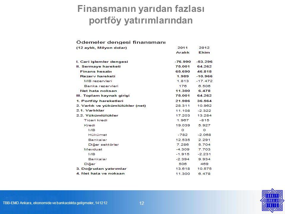 12 Finansmanın yarıdan fazlası portföy yatırımlarından TBB-EMD Ankara, ekonomide ve bankacılıkta gelişmeler, 141212