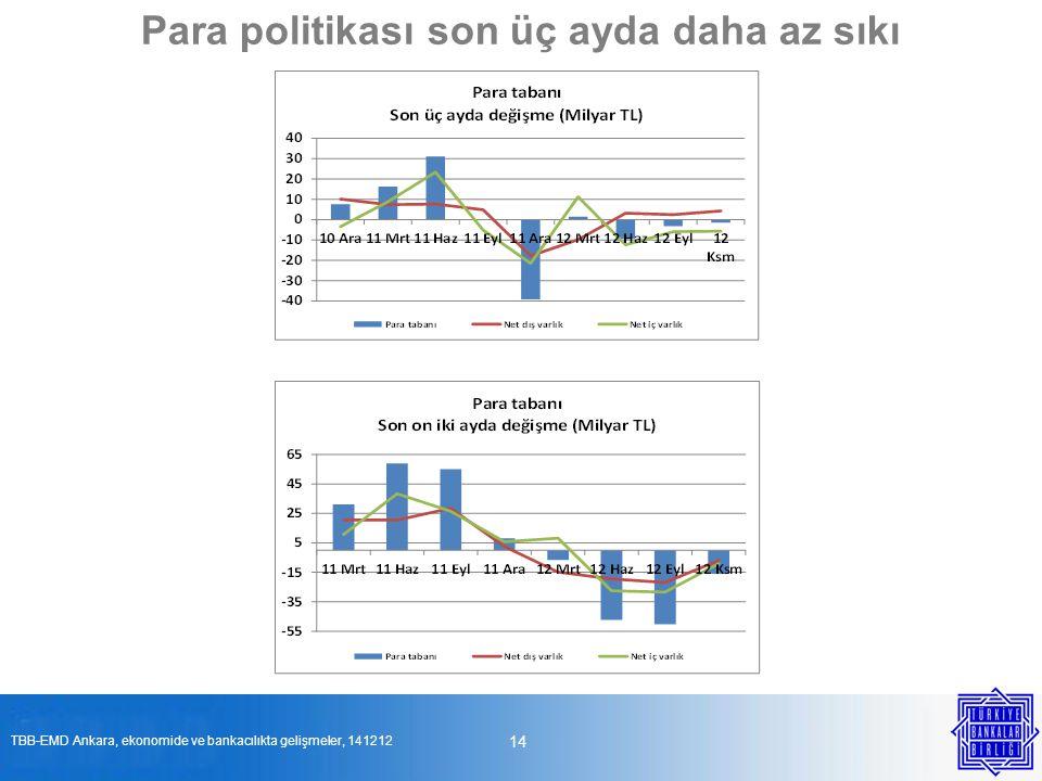 14 Para politikası son üç ayda daha az sıkı TBB-EMD Ankara, ekonomide ve bankacılıkta gelişmeler, 141212