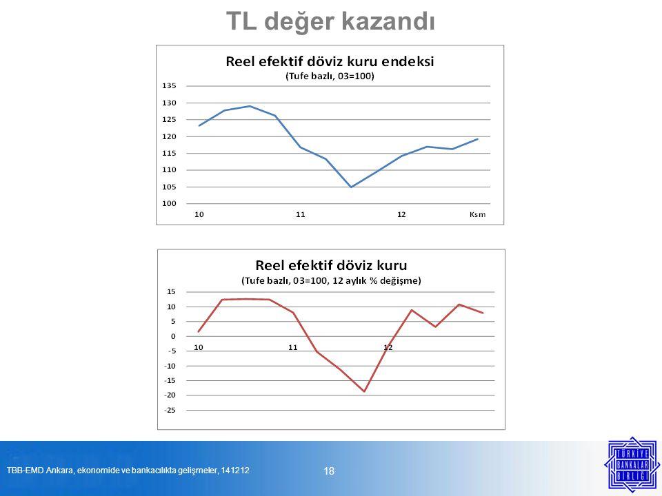 18 TL değer kazandı TBB-EMD Ankara, ekonomide ve bankacılıkta gelişmeler, 141212