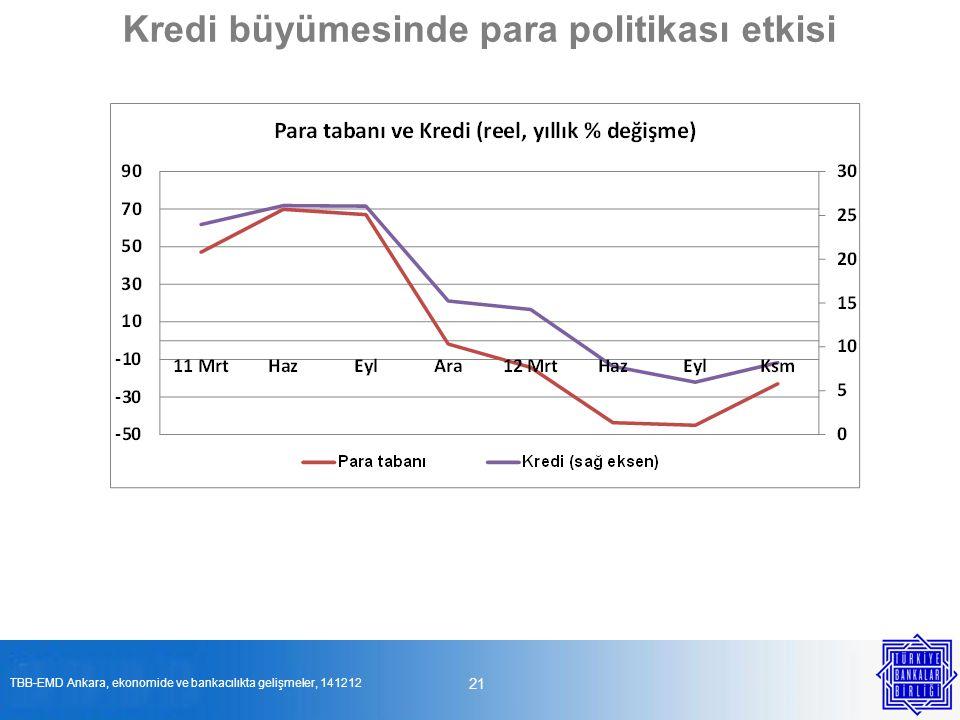 21 Kredi büyümesinde para politikası etkisi TBB-EMD Ankara, ekonomide ve bankacılıkta gelişmeler, 141212