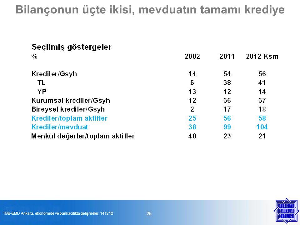 25 Bilançonun üçte ikisi, mevduatın tamamı krediye TBB-EMD Ankara, ekonomide ve bankacılıkta gelişmeler, 141212