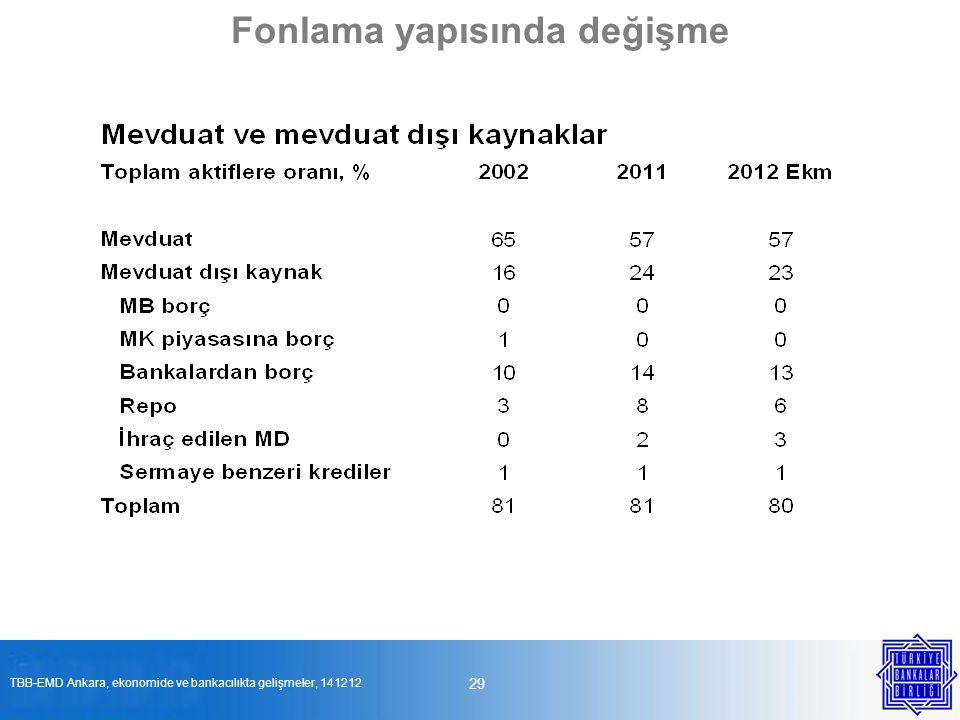29 Fonlama yapısında değişme TBB-EMD Ankara, ekonomide ve bankacılıkta gelişmeler, 141212