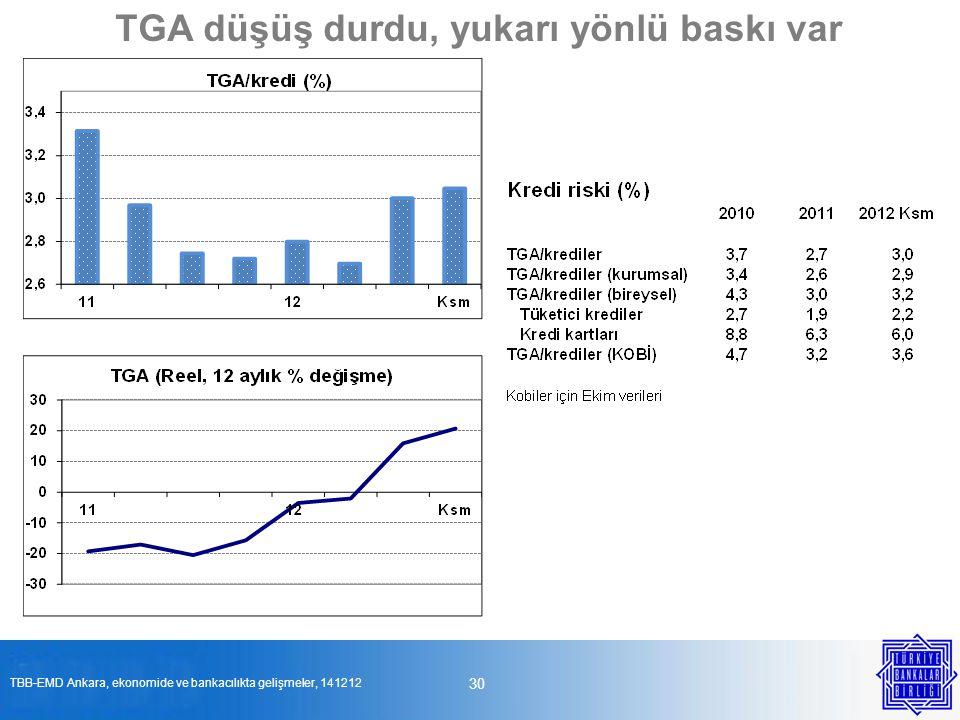 30 TGA düşüş durdu, yukarı yönlü baskı var TBB-EMD Ankara, ekonomide ve bankacılıkta gelişmeler, 141212
