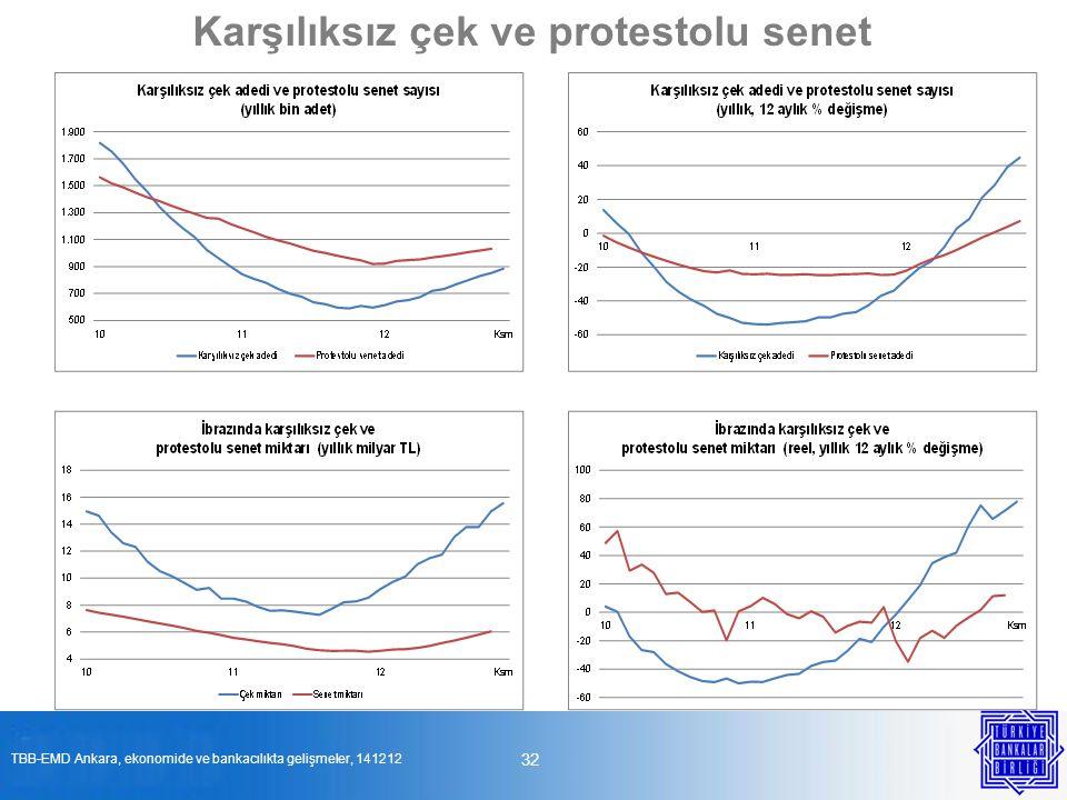 32 Karşılıksız çek ve protestolu senet TBB-EMD Ankara, ekonomide ve bankacılıkta gelişmeler, 141212