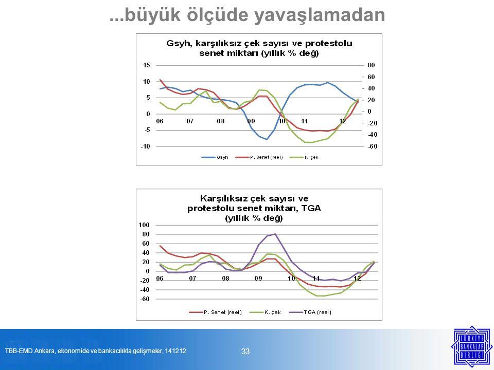 33...büyük ölçüde yavaşlamadan TBB-EMD Ankara, ekonomide ve bankacılıkta gelişmeler, 141212