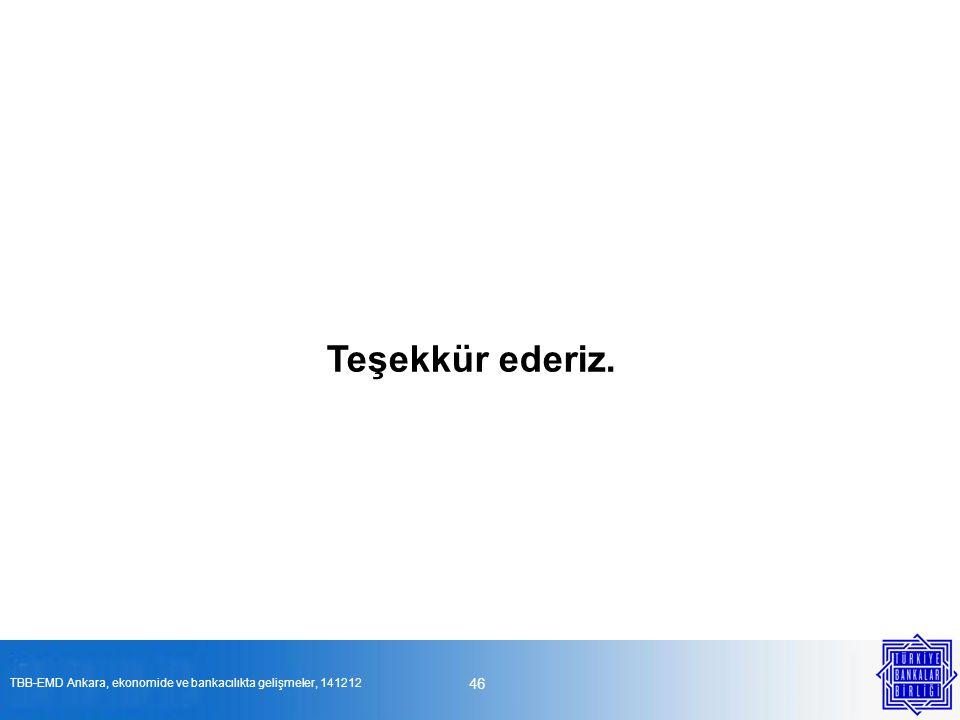 46 Teşekkür ederiz. TBB-EMD Ankara, ekonomide ve bankacılıkta gelişmeler, 141212