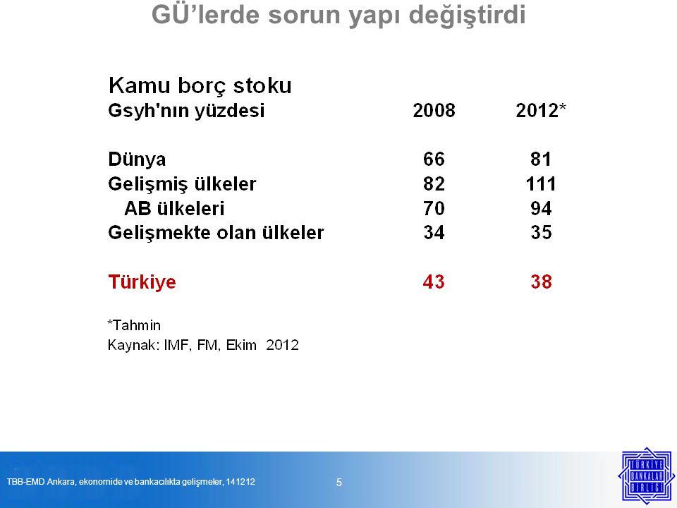 GÜ'lerde bankaların kaldıraçları düşüyor 6 Kaynak: Uluslararası Para Fonu, DEK (WEO), Ekim 2012 TBB-EMD Ankara, ekonomide ve bankacılıkta gelişmeler, 141212