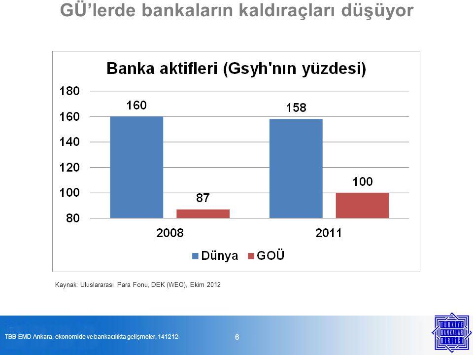 GÜ'lerde bankaların kaldıraçları düşüyor 6 Kaynak: Uluslararası Para Fonu, DEK (WEO), Ekim 2012 TBB-EMD Ankara, ekonomide ve bankacılıkta gelişmeler,