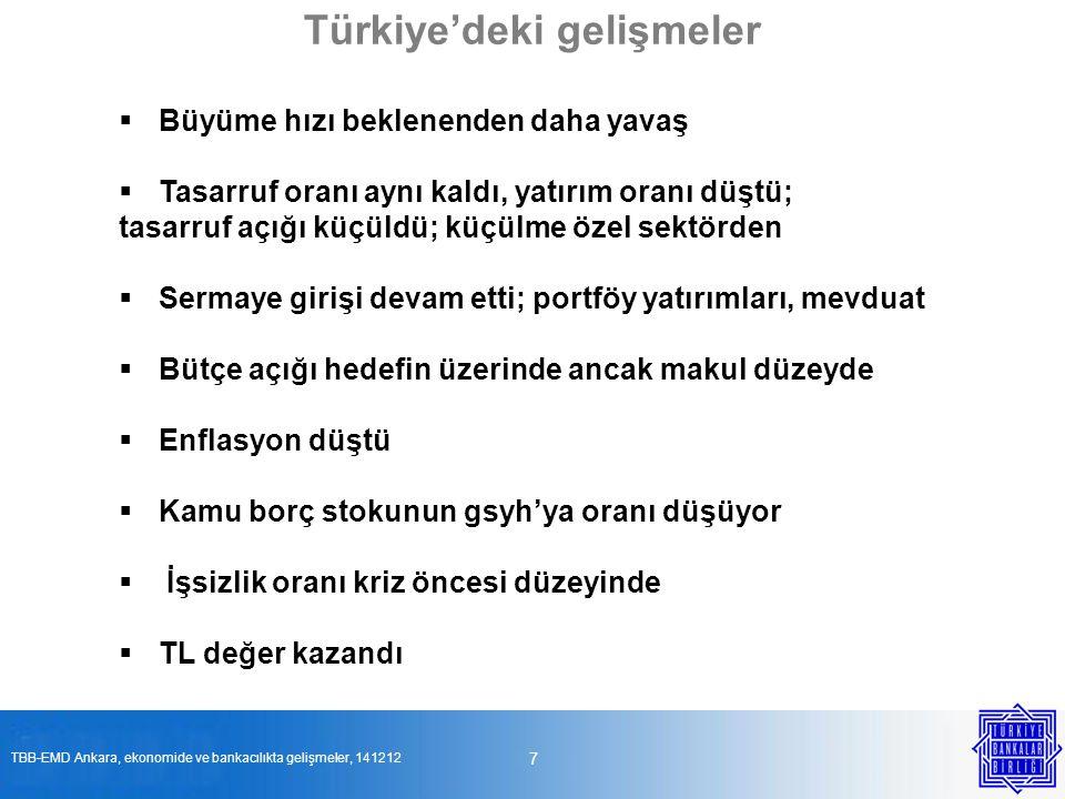 38 İstihdam ve şube sayısı artıyor TBB-EMD Ankara, ekonomide ve bankacılıkta gelişmeler, 141212