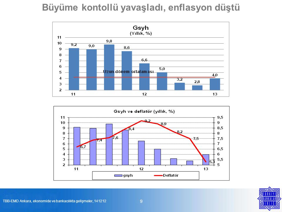 20 Bankacılıkta büyüme yavaşladı TBB-EMD Ankara, ekonomide ve bankacılıkta gelişmeler, 141212