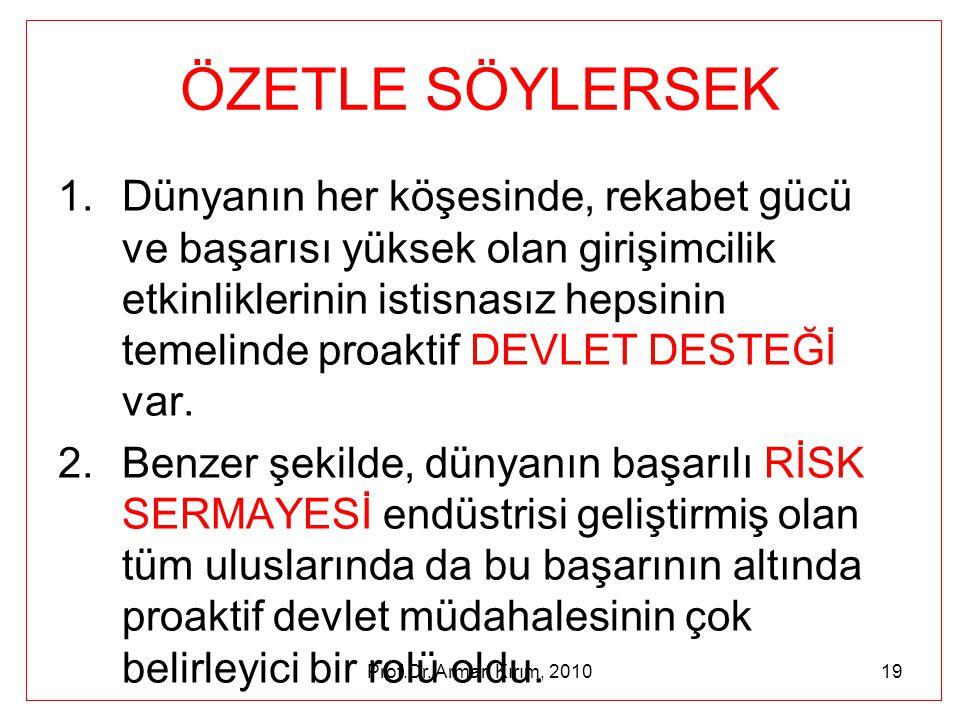 Prof.Dr. Arman Kırım, 201019 ÖZETLE SÖYLERSEK 1.Dünyanın her köşesinde, rekabet gücü ve başarısı yüksek olan girişimcilik etkinliklerinin istisnasız h