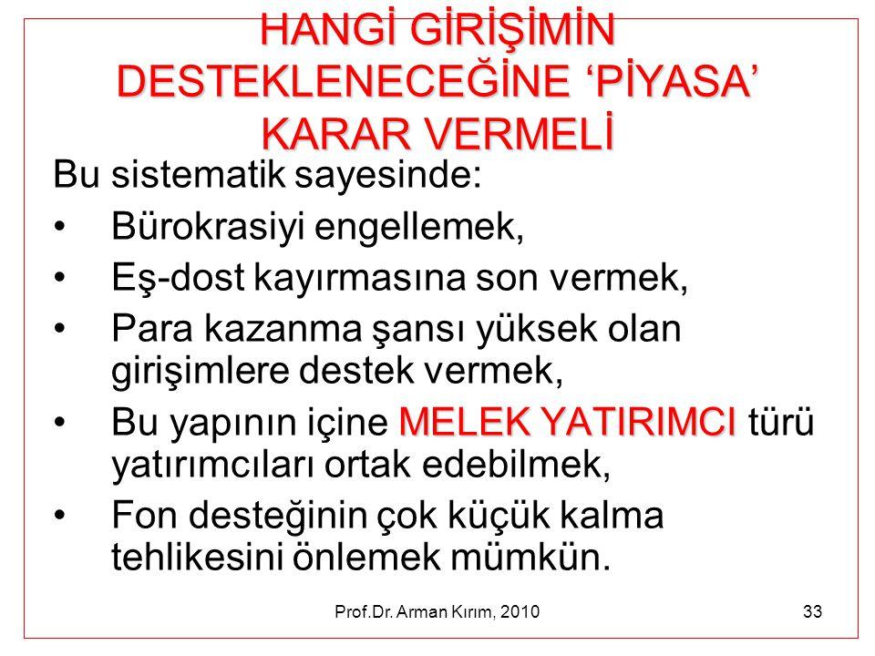 Prof.Dr. Arman Kırım, 201033 HANGİ GİRİŞİMİN DESTEKLENECEĞİNE 'PİYASA' KARAR VERMELİ Bu sistematik sayesinde: •Bürokrasiyi engellemek, •Eş-dost kayırm
