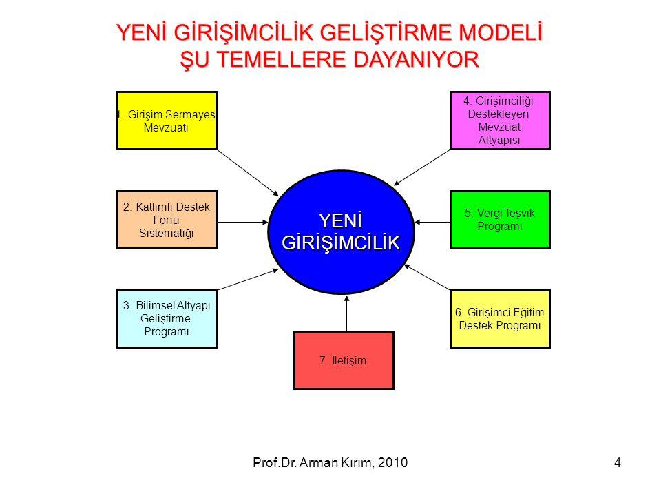 Prof.Dr. Arman Kırım, 20104 1. Girişim Sermayesi Mevzuatı 2. Katlımlı Destek Fonu Sistematiği 3. Bilimsel Altyapı Geliştirme Programı 5. Vergi Teşvik