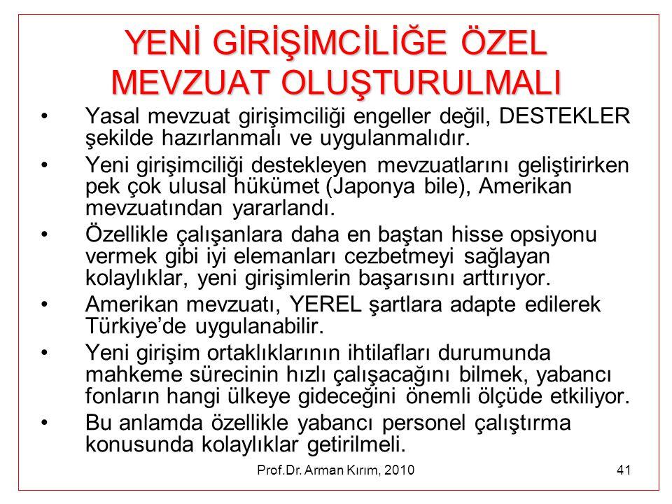 Prof.Dr. Arman Kırım, 201041 YENİ GİRİŞİMCİLİĞE ÖZEL MEVZUAT OLUŞTURULMALI •Yasal mevzuat girişimciliği engeller değil, DESTEKLER şekilde hazırlanmalı