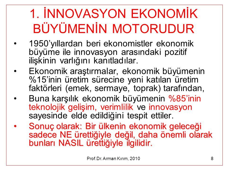 Prof.Dr. Arman Kırım, 20108 1. İNNOVASYON EKONOMİK BÜYÜMENİN MOTORUDUR •1950'yıllardan beri ekonomistler ekonomik büyüme ile innovasyon arasındaki poz