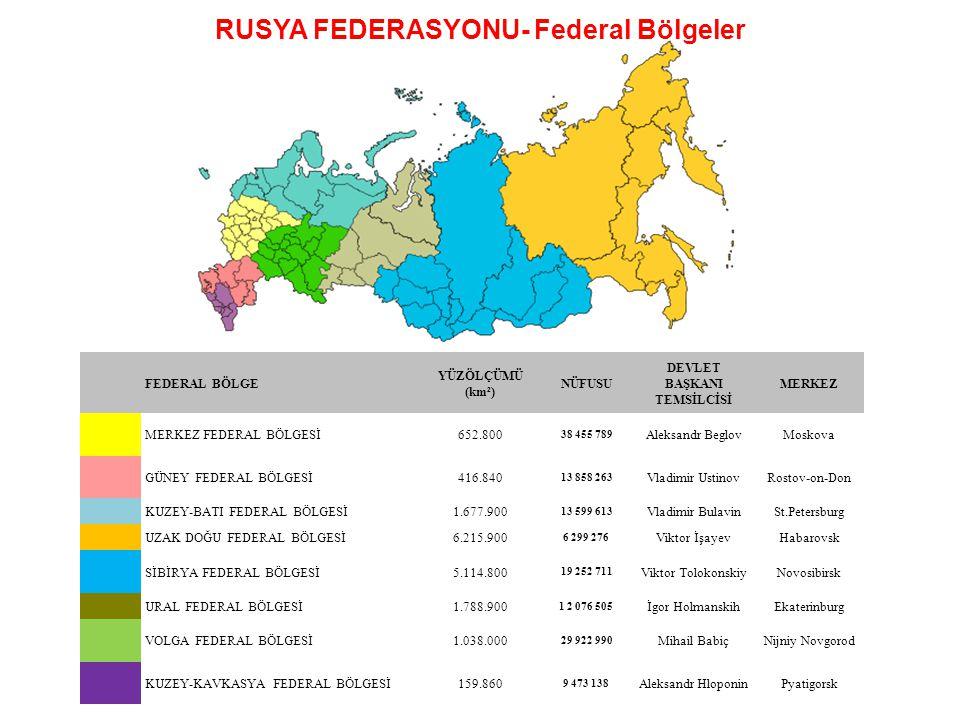 RUSYA FEDERASYONU- Federal Bölgeler FEDERAL BÖLGE YÜZÖLÇÜMÜ (km²) NÜFUSU DEVLET BAŞKANI TEMSİLCİSİ MERKEZ 1111 MERKEZ FEDERAL BÖLGESİ652.800 38 455 78