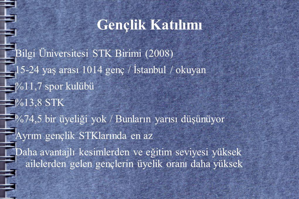 Gençlik Katılımı Bilgi Üniversitesi STK Birimi (2008) 15-24 yaş arası 1014 genç / İstanbul / okuyan %11,7 spor kulübü %13,8 STK %74,5 bir üyeliği yok