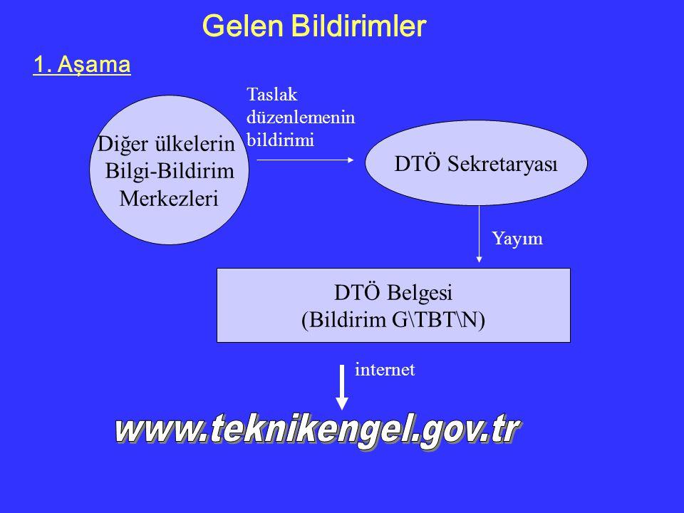 Diğer ülkelerin Bilgi-Bildirim Merkezleri DTÖ Sekretaryası DTÖ Belgesi (Bildirim G\TBT\N) Taslak düzenlemenin bildirimi Gelen Bildirimler 1.