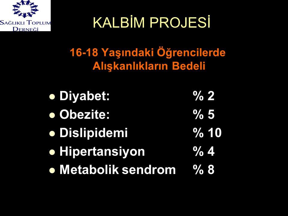 16-18 Yaşındaki Öğrencilerde Alışkanlıkların Bedeli KALBİM PROJESİ   Diyabet: % 2   Obezite:% 5   Dislipidemi % 10   Hipertansiyon% 4   Metabolik sendrom % 8