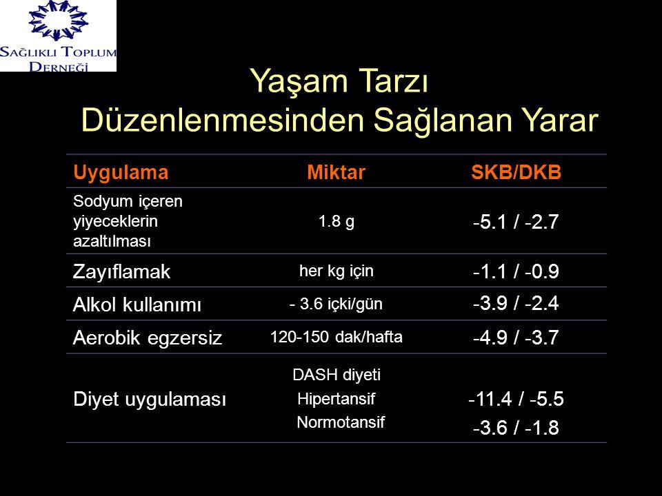UygulamaMiktarSKB/DKB Sodyum içeren yiyeceklerin azaltılması 1.8 g -5.1 / -2.7 Zayıflamak her kg için -1.1 / -0.9 Alkol kullanımı - 3.6 içki/gün -3.9 / -2.4 Aerobik egzersiz 120-150 dak/hafta -4.9 / -3.7 Diyet uygulaması DASH diyeti Hipertansif Normotansif -11.4 / -5.5 -3.6 / -1.8 Yaşam Tarzı Düzenlenmesinden Sağlanan Yarar
