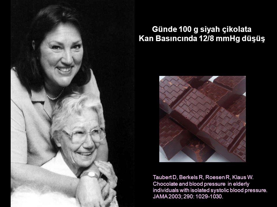 Günde 100 g siyah çikolata Kan Basıncında 12/8 mmHg düşüş Taubert D, Berkels R, Roesen R, Klaus W.