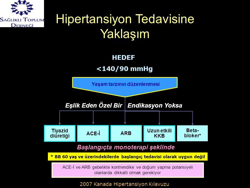 HEDEF <140/90 mmHg * BB 60 yaş ve üzerindekilerde başlangıç tedavisi olarak uygun değil Beta- bloker* Uzun etkili KKB Tiyazid diüretiği ACE-İ ARB Yaşam tarzının düzenlenmesi ACE-İ ve ARB gebelikte kontrendike ve doğum yapma potansiyeli olanlarda dikkatli olmak gerekiyor 2007 Kanada Hipertansiyon Kılavuzu Eşlik Eden Özel Bir Endikasyon Yoksa Başlangıçta monoterapi şeklinde Hipertansiyon Tedavisine Yaklaşım