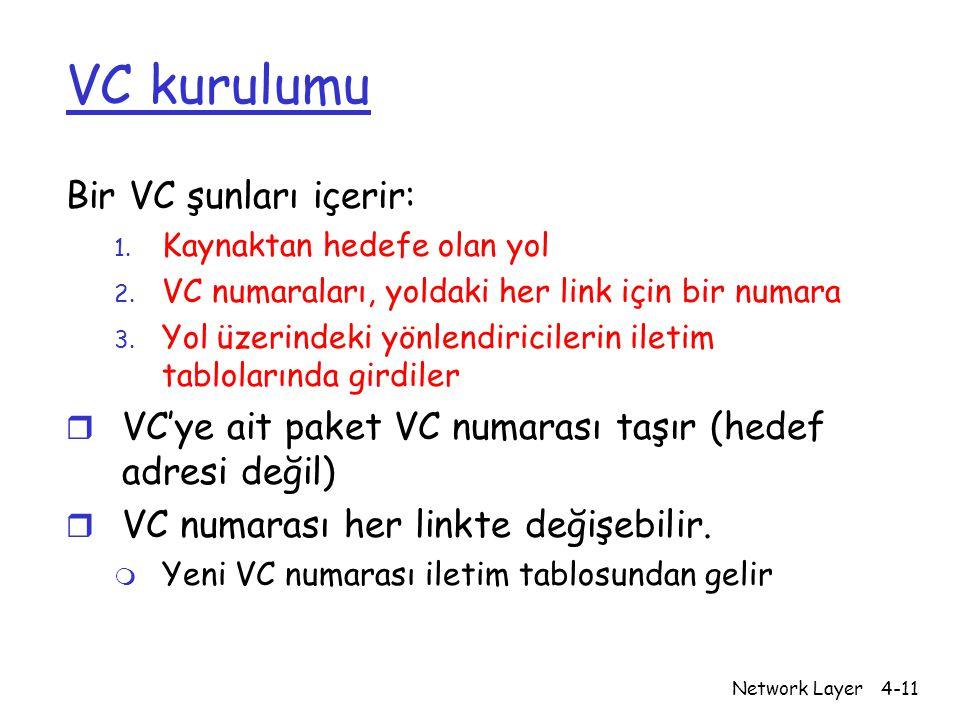Network Layer4-11 VC kurulumu Bir VC şunları içerir: 1. Kaynaktan hedefe olan yol 2. VC numaraları, yoldaki her link için bir numara 3. Yol üzerindeki