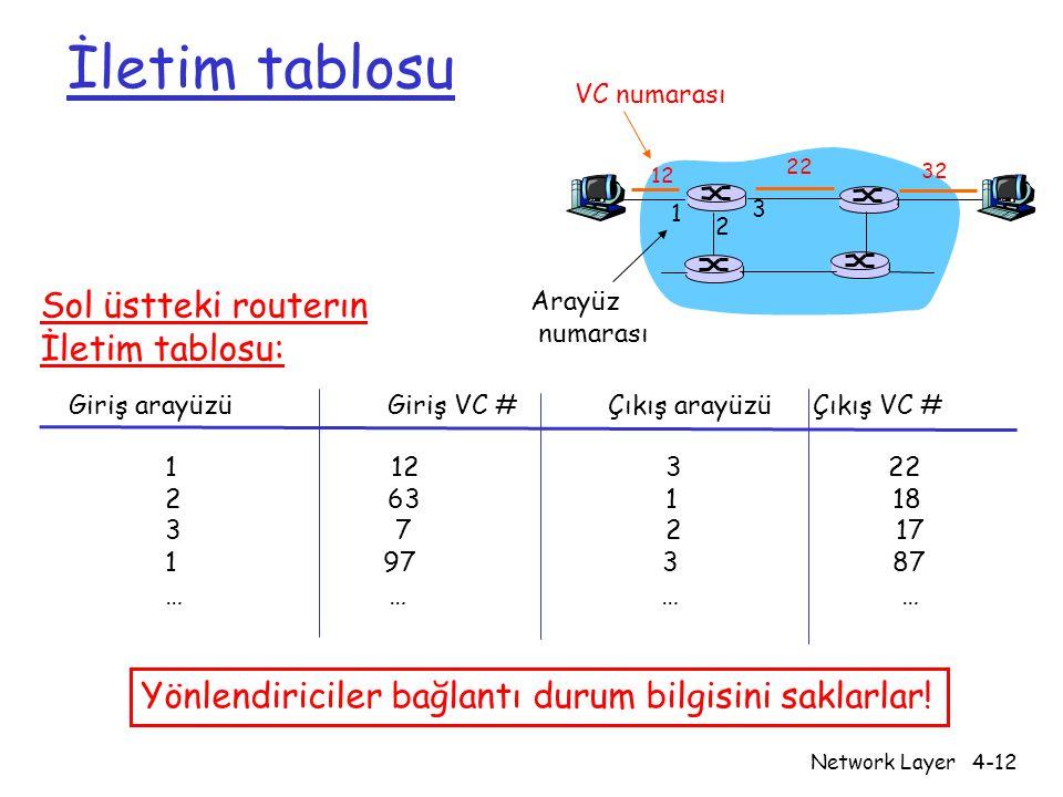 Network Layer4-12 İletim tablosu 12 22 32 1 2 3 VC numarası Arayüz numarası Giriş arayüzü Giriş VC # Çıkış arayüzü Çıkış VC # 1 12 3 22 2 63 1 18 3 7