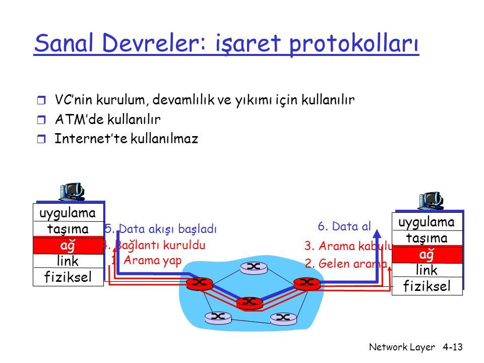 Network Layer4-13 Sanal Devreler: işaret protokolları r VC'nin kurulum, devamlılık ve yıkımı için kullanılır r ATM'de kullanılır r Internet'te kullanı