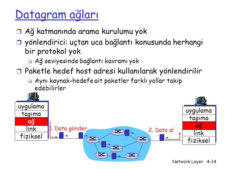 Network Layer4-14 Datagram ağları r Ağ katmanında arama kurulumu yok r yönlendirici: uçtan uca bağlantı konusunda herhangi bir protokol yok m Ağ seviy