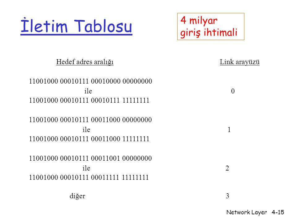 Network Layer4-15 İletim Tablosu Hedef adres aralığıLink arayüzü 11001000 00010111 00010000 00000000 ile 0 11001000 00010111 00010111 11111111 1100100