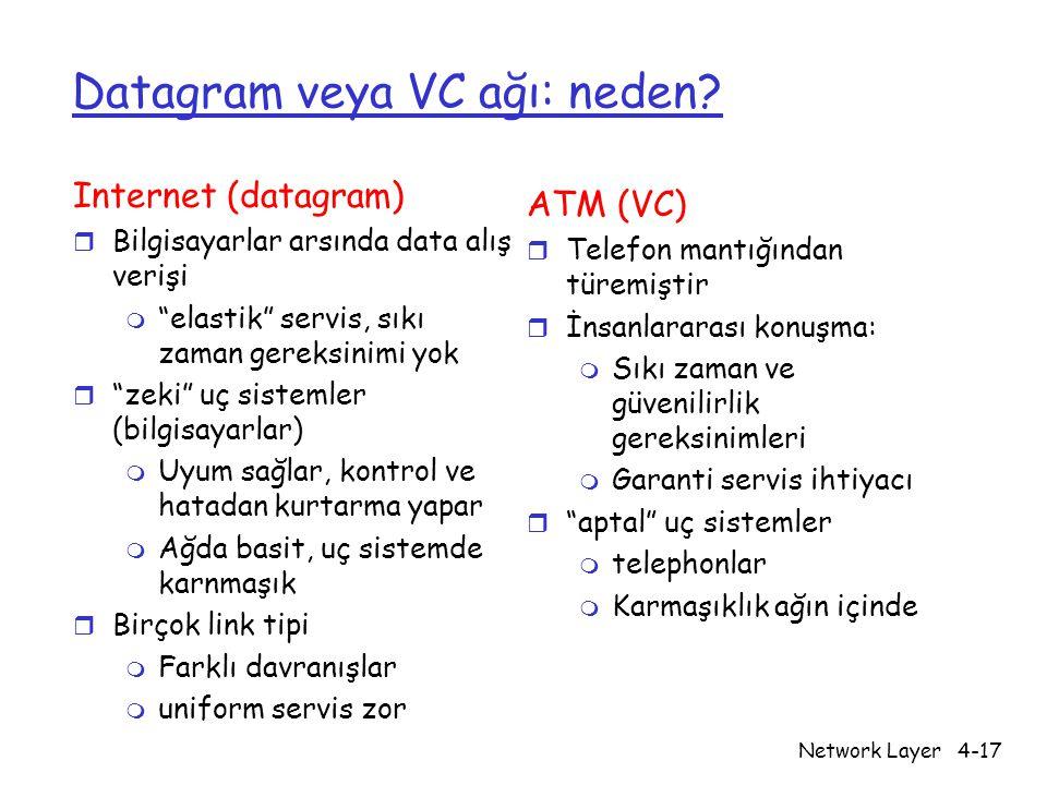 """Network Layer4-17 Datagram veya VC ağı: neden? Internet (datagram) r Bilgisayarlar arsında data alış verişi m """"elastik"""" servis, sıkı zaman gereksinimi"""