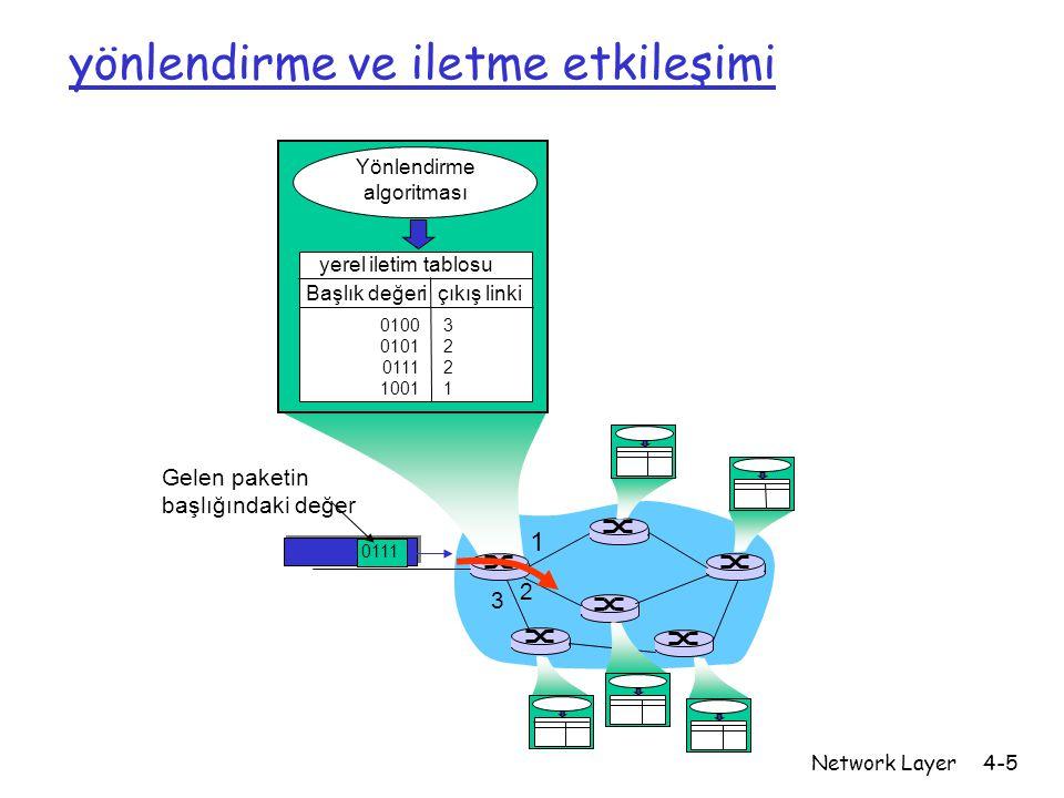 Network Layer4-5 1 2 3 0111 Gelen paketin başlığındaki değer Yönlendirme algoritması yerel iletim tablosu Başlık değeri çıkış linki 0100 0101 0111 100