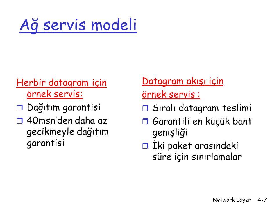 Network Layer4-7 Ağ servis modeli Herbir datagram için örnek servis: r Dağıtım garantisi r 40msn'den daha az gecikmeyle dağıtım garantisi Datagram akı