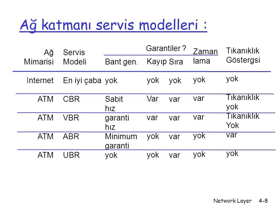 Network Layer4-8 Ağ katmanı servis modelleri : Ağ Mimarisi Internet ATM Servis Modeli En iyi çaba CBR VBR ABR UBR Bant gen. yok Sabit hız garanti hız