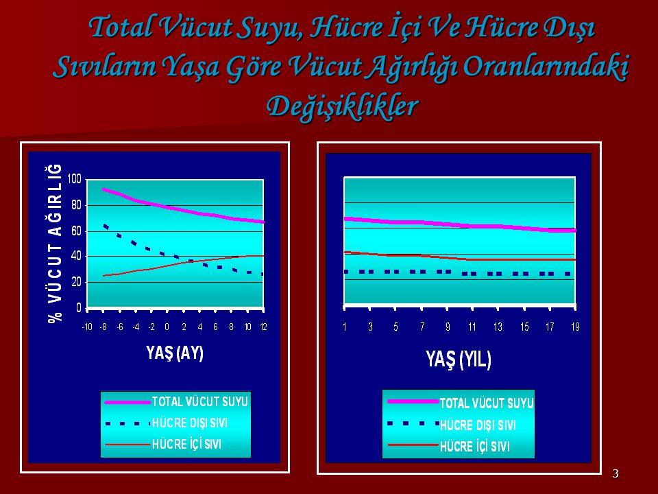34  (İstenilen Na+ değeri-ölçülen Na+) X 0.6 X vücut ağırlığı  Bu denklemle bulunan sodyum miktarı, eğer konvülziyon yoksa 6-8 saatlik sürede verilmelidir.