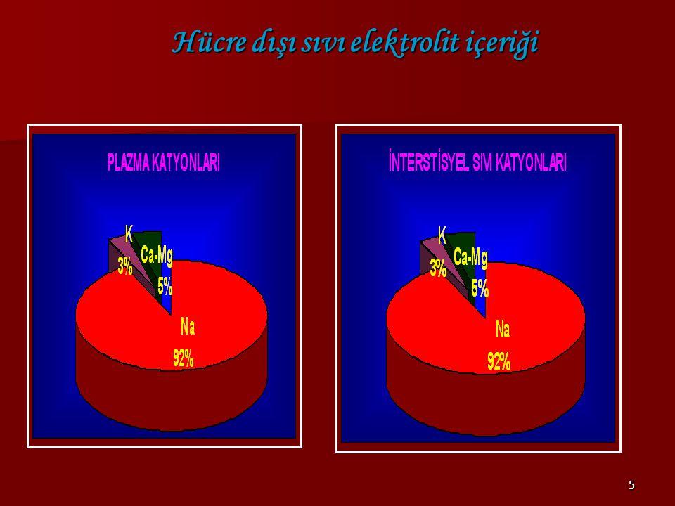 36  Su kaybı (Diabetes İnsipitus)  NaHCO3 uygulanması  Su kaybının solüt kaybından fazla olması (diare,kusma,terleme,osmatik diüresis) (diare,kusma,terleme,osmatik diüresis) Hipernatremi Sebepleri