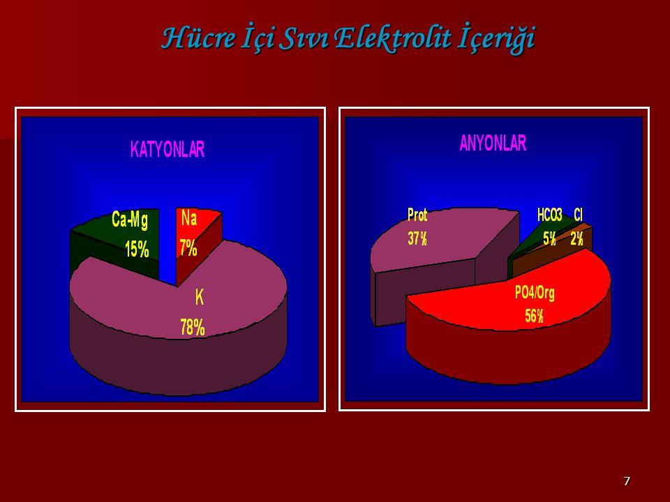 58 İlaçDoz Etki Başlaması Süre Etki Mekanizması Veriliş Şekli Kalsiyumglukonat (%10) 0.5-1 ml/kg HemenDakikalar Membran etkisi antagonize 2-10 dk İV Sodyun bikarbonat 1-2 mEq/kg 30-60 dk Geçici HDS genişleme Artmış hücre içi alım 10-20 dk İV Glukoz / İnsülin 0.5-1 gr/kg / 0.1 Ünit/kg 1.5 gr/kg /0.5 Ünit/kg 30-60 dk Geçici HDS genişleme Artmış hücre içi alım Artmış renal atılım 15-30 dk (insüli nle) Kayexalate Sodyum polisteren sülfat 1 gr / kg 60 dk Saatler Barsakta Na-K değişimi ile atılım artması 2-4 ml sorbito l veya % 10 DW PO veya lavma n NaCl %0.9 NaCl 30-60 dk Geçici HDS genişleme 45-60 dk Salbutamol 10 mEq/kg 30-60 dk 6.saat Artmış HiS alım 50cc/15dk Hiperpotasemi tedavisi