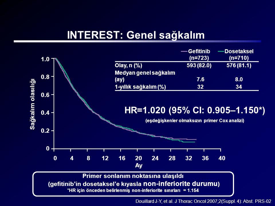 INTEREST: Genel sağkalım Gefitinib (n=723) Dosetaksel (n=710) Olay, n (%)593 (82.0)576 (81.1) Medyan genel sağkalım (ay)7.68.0 1-yıllık sağkalım (%)32