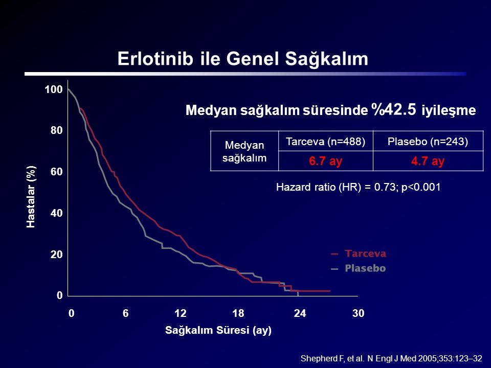 Erlotinib ile Genel Sağkalım Medyan sağkalım süresinde %42.5 iyileşme Shepherd F, et al. N Engl J Med 2005;353:123–32 Medyan sağkalım Tarceva (n=488)P