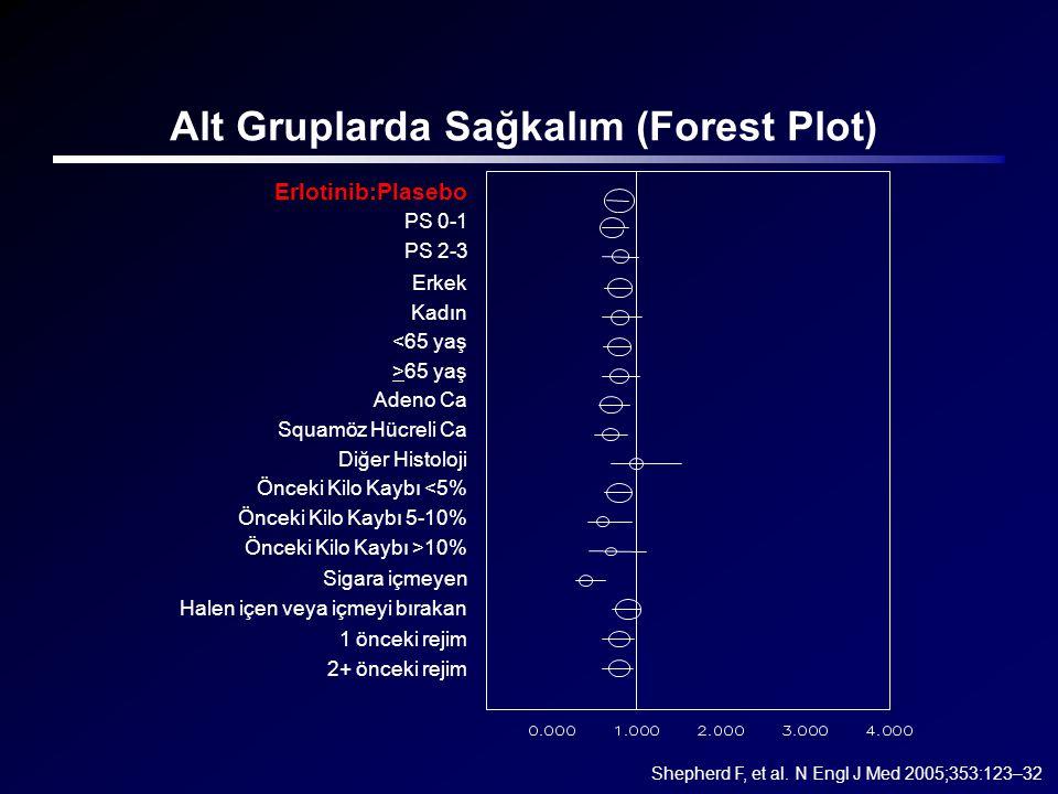 Alt Gruplarda Sağkalım (Forest Plot) Shepherd F, et al. N Engl J Med 2005;353:123–32 Erlotinib:Plasebo PS 0-1 PS 2-3 Erkek Kadın <65 yaş >65 yaş Adeno