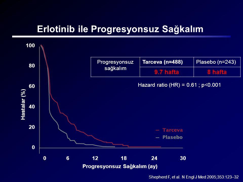 Erlotinib ile Progresyonsuz Sağkalım Shepherd F, et al. N Engl J Med 2005;353:123–32 Progresyonsuz sağkalım Tarceva (n=488)Plasebo (n=243) 9.7 hafta8