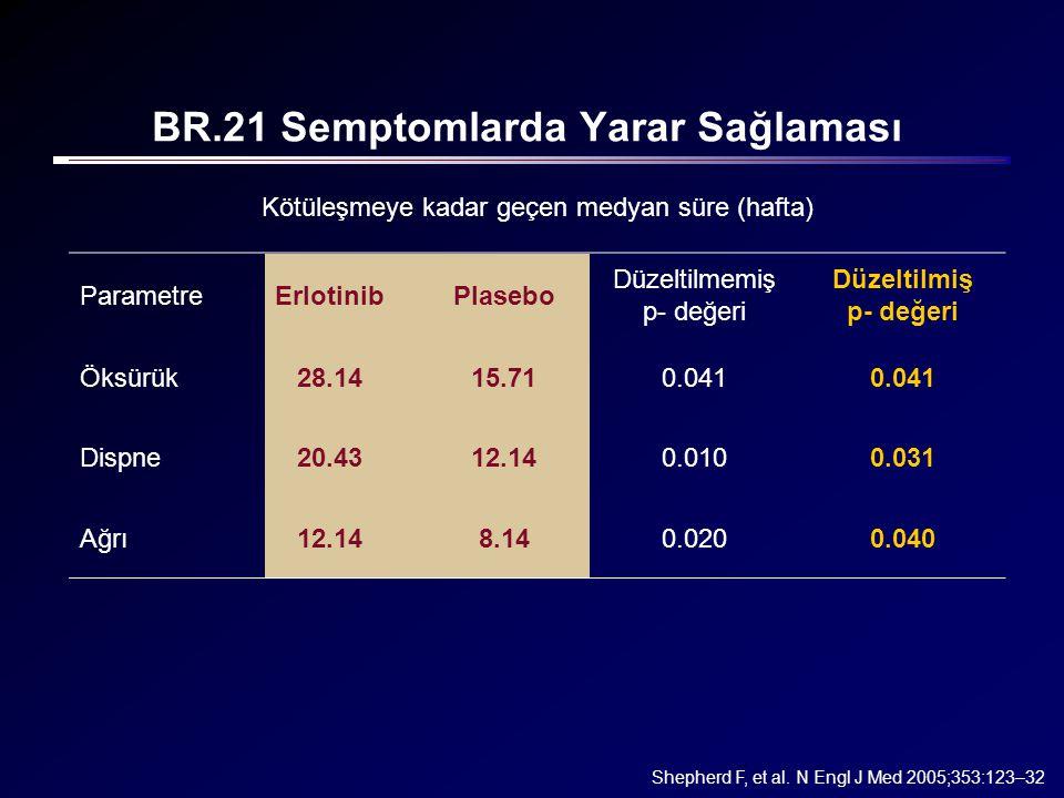 Kötüleşmeye kadar geçen medyan süre (hafta) ParametreErlotinibPlasebo Düzeltilmemiş p- değeri Düzeltilmiş p- değeri Öksürük28.1415.710.041 Dispne20.43