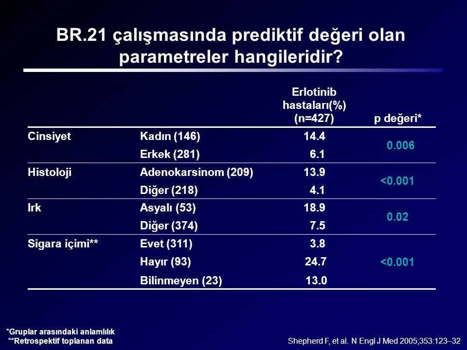 BR.21 çalışmasında prediktif değeri olan parametreler hangileridir? Erlotinib hastaları(%) (n=427)p değeri* CinsiyetKadın (146)14.4 0.006 Erkek (281)