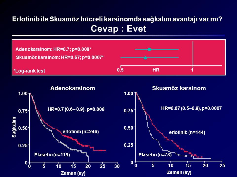 Erlotinib ile Skuamöz hücreli karsinomda sağkalım avantajı var mı? Cevap : Evet HR=0.7 (0.6– 0.9), p=0.008 erlotinib (n=246) Adenokarsinom Sağkalım 1.