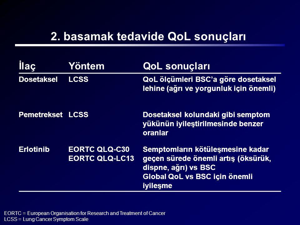 2. basamak tedavide QoL sonuçları İlaçYöntemQoL sonuçları DosetakselLCSSQoL ölçümleri BSC'a göre dosetaksel lehine (ağrı ve yorgunluk için önemli) Pem