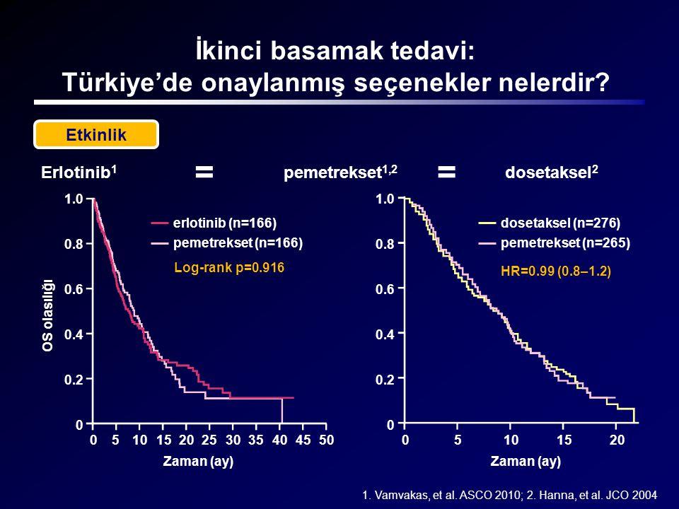 Etkinlik İkinci basamak tedavi: Türkiye'de onaylanmış seçenekler nelerdir? == HR=0.99 (0.8–1.2) Erlotinib 1 pemetrekset 1,2 dosetaksel 2 1. Vamvakas,